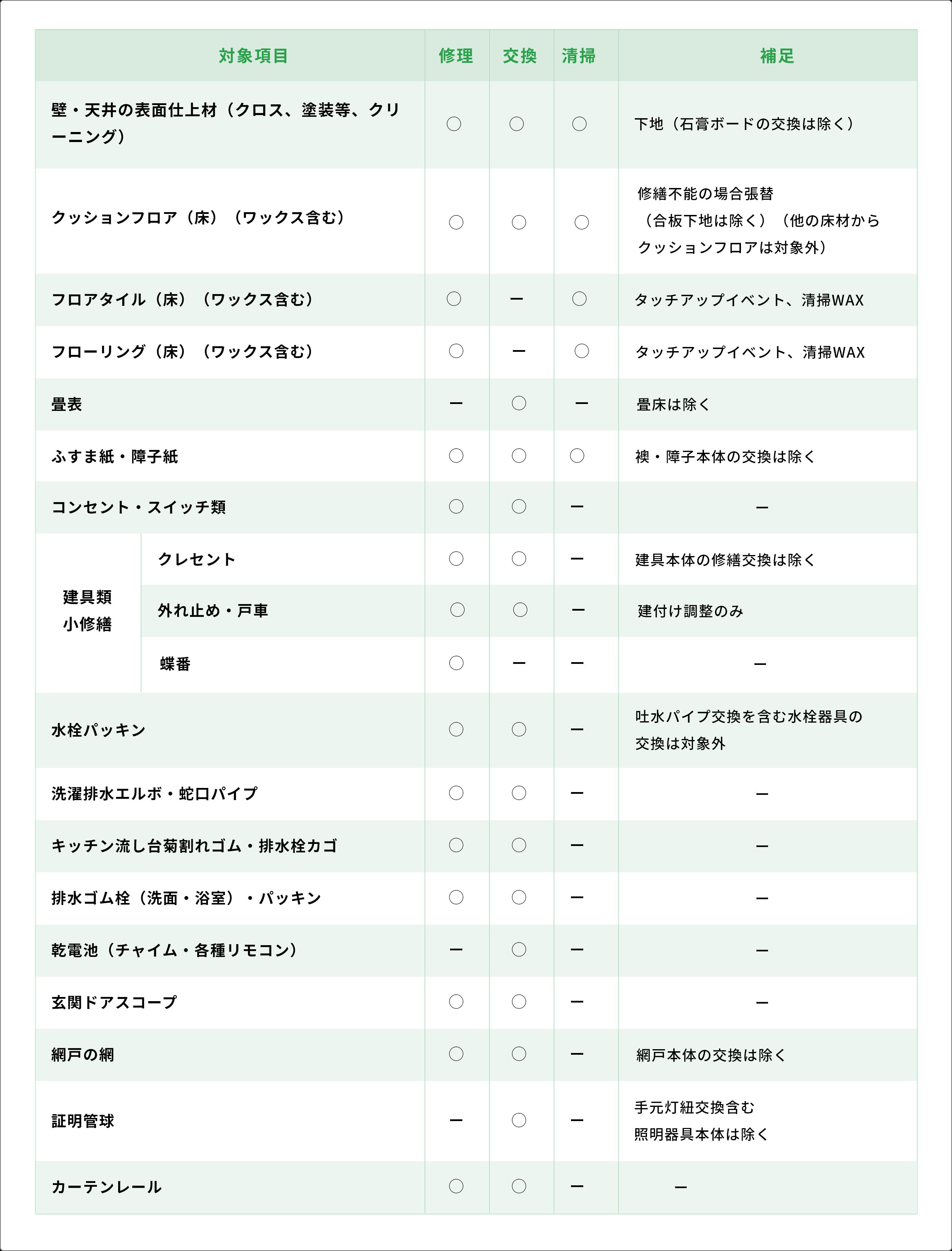 保証対象19項目一覧
